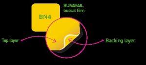 Bunavail